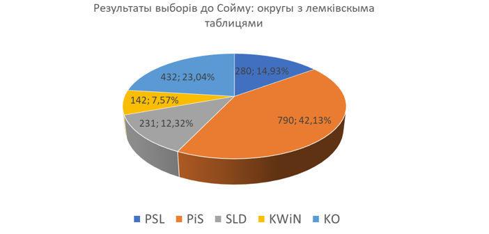 Як голосували жытелі сел з таблицями з назвами місцевости по лемківскы?